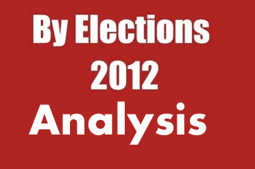 ap bypoll analysis, ap by elections results, ap by poll results analysis, voting percentages ap by polls, winning margins ap by polls, ysrc victory analysis, congress defeat analysis