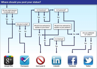 Where should you post your status