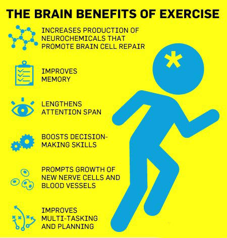Benefits of Exercise!