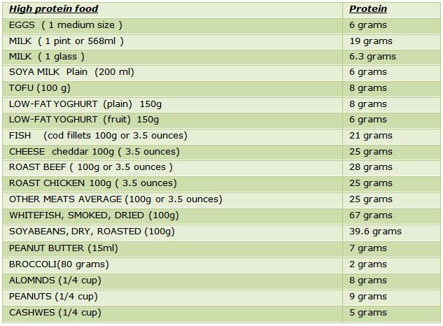 Protein Rich Food   High Protein Rich Foods   protein rich ...