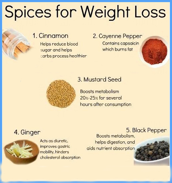 Spices For Weight Loss Indian Spices Weight Loss